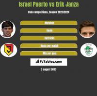 Israel Puerto vs Erik Janza h2h player stats