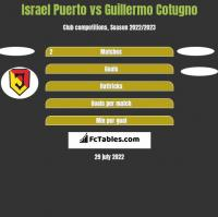 Israel Puerto vs Guillermo Cotugno h2h player stats