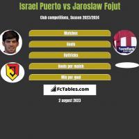 Israel Puerto vs Jaroslaw Fojut h2h player stats