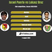 Israel Puerto vs Łukasz Broź h2h player stats