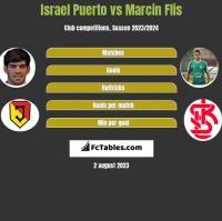 Israel Puerto vs Marcin Flis h2h player stats