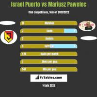 Israel Puerto vs Mariusz Pawelec h2h player stats
