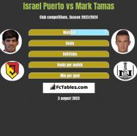 Israel Puerto vs Mark Tamas h2h player stats