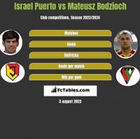 Israel Puerto vs Mateusz Bodzioch h2h player stats