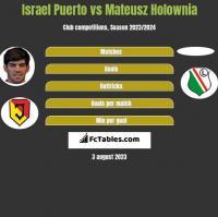 Israel Puerto vs Mateusz Hołownia h2h player stats