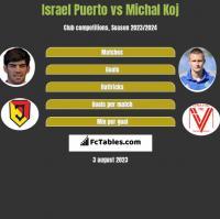 Israel Puerto vs Michał Koj h2h player stats