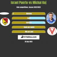 Israel Puerto vs Michal Koj h2h player stats
