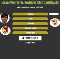 Israel Puerto vs Bozhidar Chorbadzhiyski h2h player stats