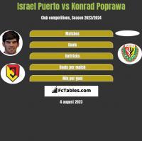 Israel Puerto vs Konrad Poprawa h2h player stats