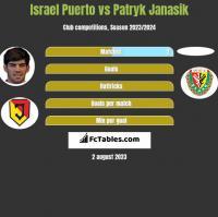 Israel Puerto vs Patryk Janasik h2h player stats