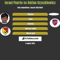Israel Puerto vs Adrian Gryszkiewicz h2h player stats