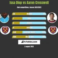 Issa Diop vs Aaron Cresswell h2h player stats