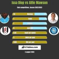 Issa Diop vs Alfie Mawson h2h player stats