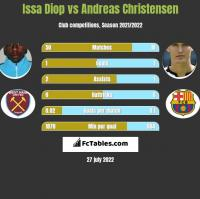 Issa Diop vs Andreas Christensen h2h player stats