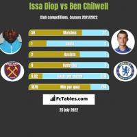 Issa Diop vs Ben Chilwell h2h player stats