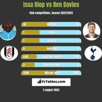 Issa Diop vs Ben Davies h2h player stats