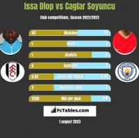 Issa Diop vs Caglar Soyuncu h2h player stats