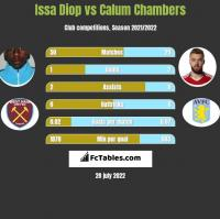 Issa Diop vs Calum Chambers h2h player stats