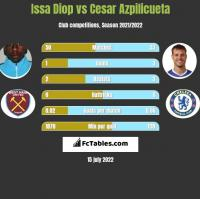 Issa Diop vs Cesar Azpilicueta h2h player stats
