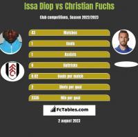 Issa Diop vs Christian Fuchs h2h player stats