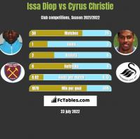 Issa Diop vs Cyrus Christie h2h player stats
