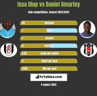 Issa Diop vs Daniel Amartey h2h player stats