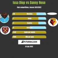 Issa Diop vs Danny Rose h2h player stats