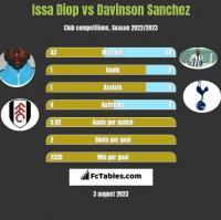 Issa Diop vs Davinson Sanchez h2h player stats