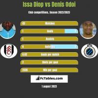Issa Diop vs Denis Odoi h2h player stats