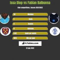 Issa Diop vs Fabian Balbuena h2h player stats