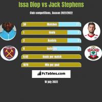 Issa Diop vs Jack Stephens h2h player stats