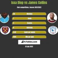 Issa Diop vs James Collins h2h player stats