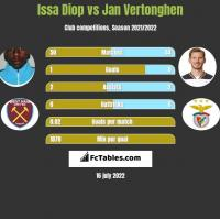 Issa Diop vs Jan Vertonghen h2h player stats