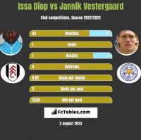 Issa Diop vs Jannik Vestergaard h2h player stats