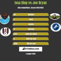Issa Diop vs Joe Bryan h2h player stats