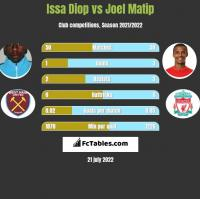 Issa Diop vs Joel Matip h2h player stats
