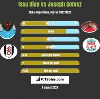 Issa Diop vs Joseph Gomez h2h player stats
