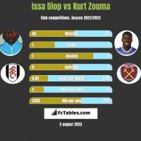 Issa Diop vs Kurt Zouma h2h player stats