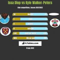 Issa Diop vs Kyle Walker-Peters h2h player stats
