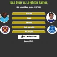 Issa Diop vs Leighton Baines h2h player stats