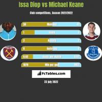 Issa Diop vs Michael Keane h2h player stats