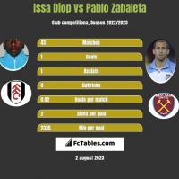 Issa Diop vs Pablo Zabaleta h2h player stats