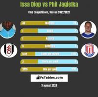 Issa Diop vs Phil Jagielka h2h player stats