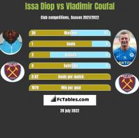 Issa Diop vs Vladimir Coufal h2h player stats