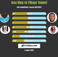 Issa Diop vs Fikayo Tomori h2h player stats