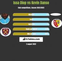 Issa Diop vs Kevin Danso h2h player stats