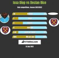 Issa Diop vs Declan Rice h2h player stats