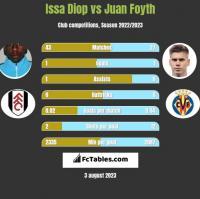 Issa Diop vs Juan Foyth h2h player stats