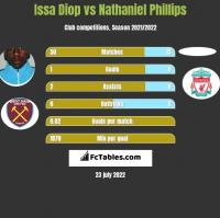 Issa Diop vs Nathaniel Phillips h2h player stats