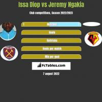 Issa Diop vs Jeremy Ngakia h2h player stats